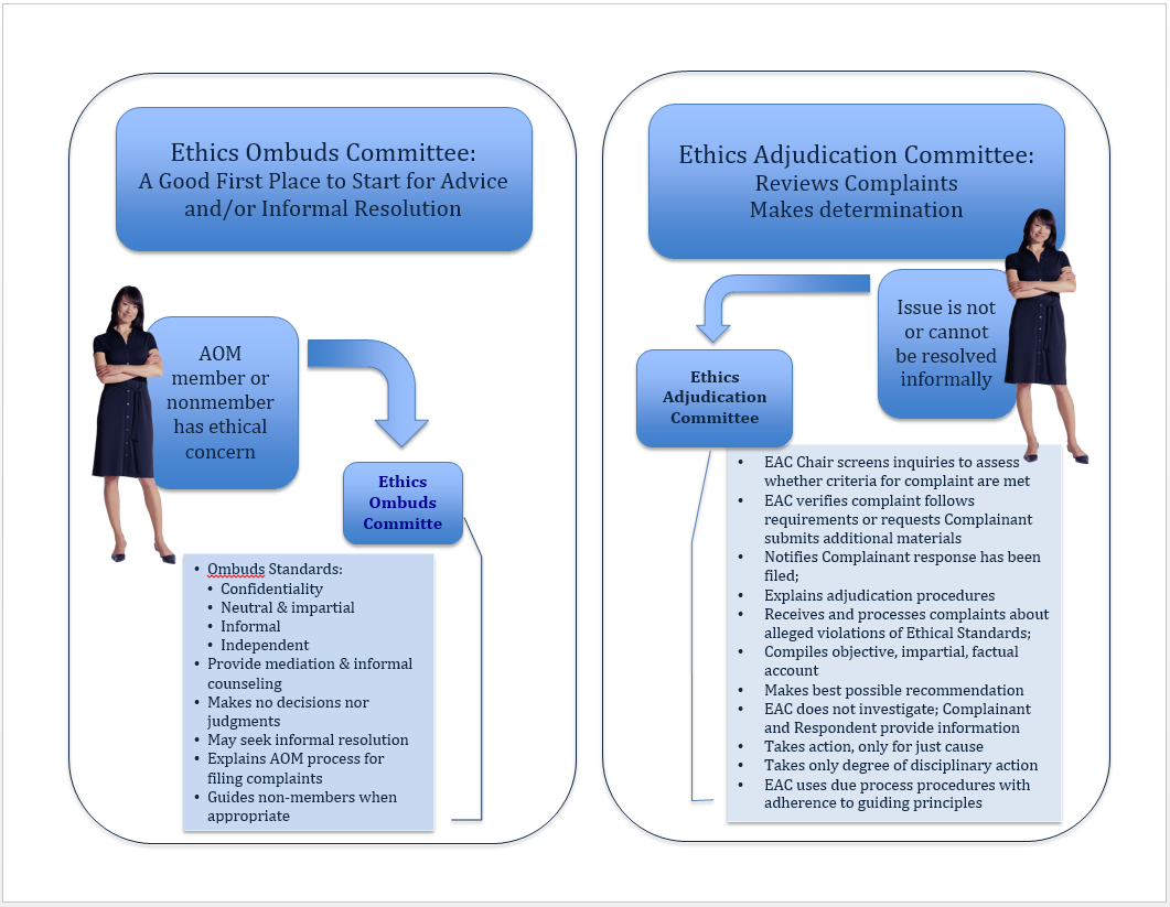 Ethics Process Flow charts